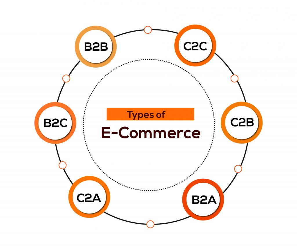 types of e commerce with diagram